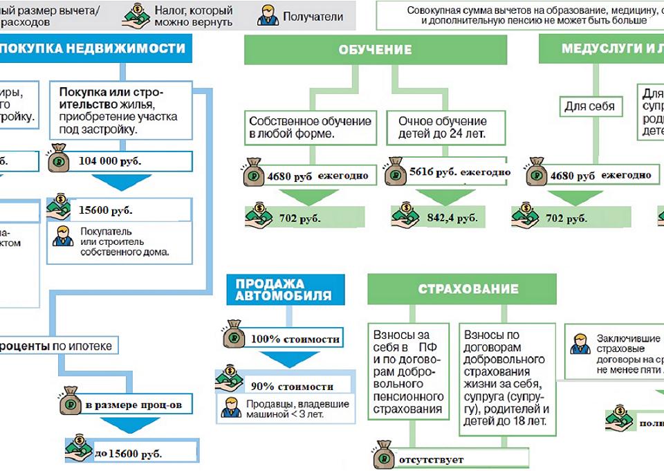Налоговые вычеты для резидентов (граждан) Приднестровской Молдавской Республики в соответствии с Законом ««О подоходном налоге с физических лиц»